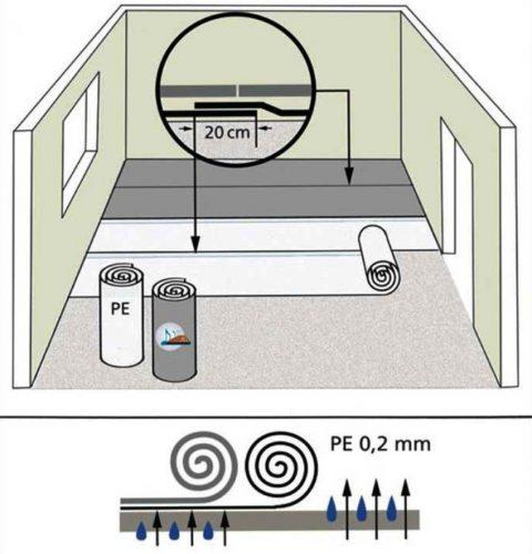Схема укладки рулонных подложек