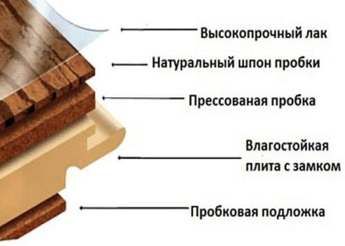 Структура ламината категории Люкс