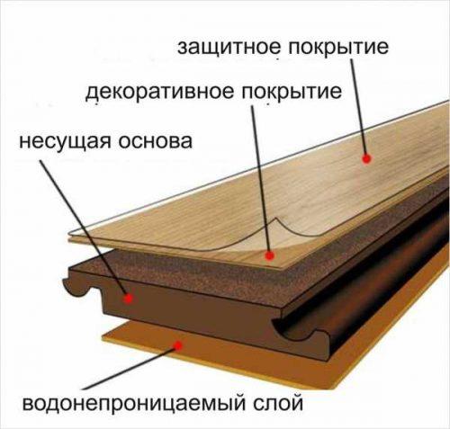 Структура ламината среднего ценового сегмента