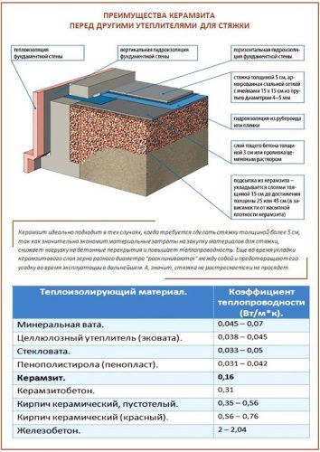 преимущества керамзита