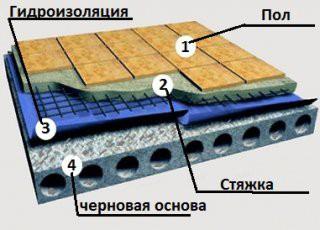 схема гидроизоляция