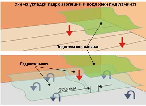 схема укладки гидроизоляции