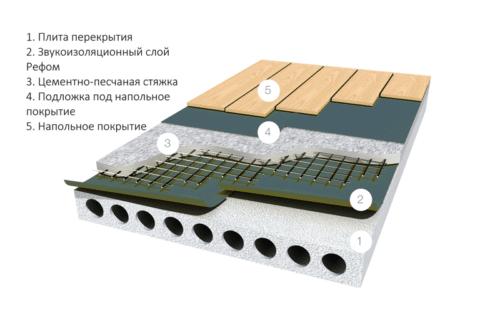 схема укладки шумоизоляции