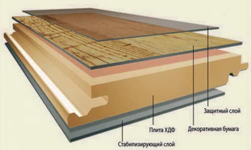 Послойная структура ламината