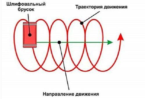 Схема выполнения шлифовки