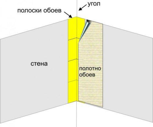 схема оклеивания внутреннего угла