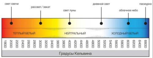 Цвет светового потока в зависимости от градусов Кельвина