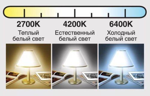 Виды цвета светового потока