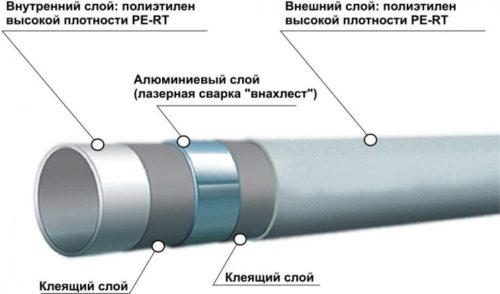 Металлопластиковая труба