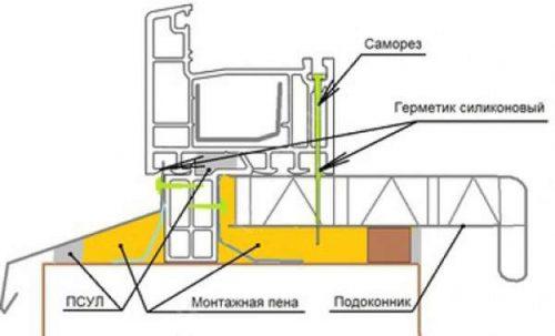 С защемлением оконной коробкой и механическим креплением