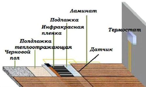 Схема расположения элементов теплого пола