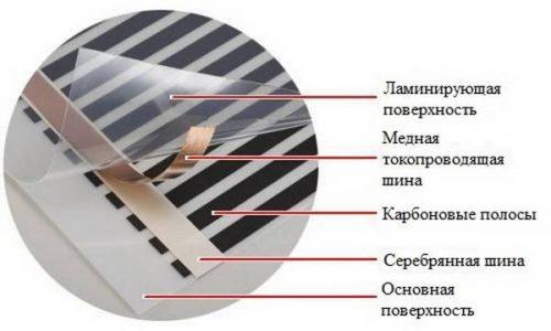 Состав ИК-пленки