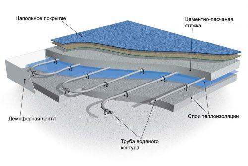 строение водяного теплого пола