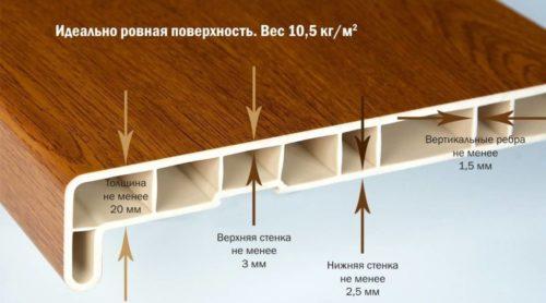 Схема пластикового подоконника