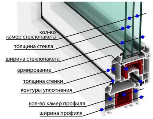 критерии выбора окна