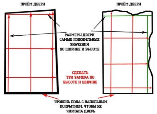 Схема промеров размеров дверного проема