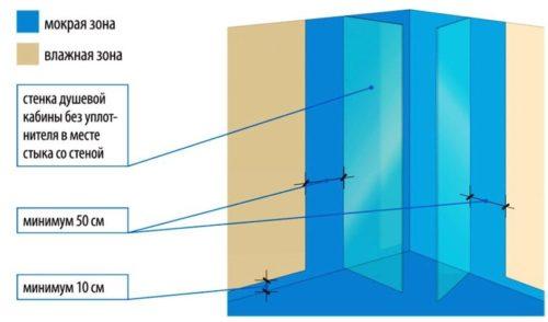 мастика наносится на пол и низ стен