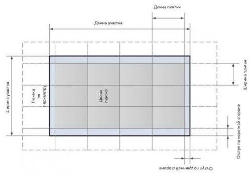 Расчет количества плитки по рядам