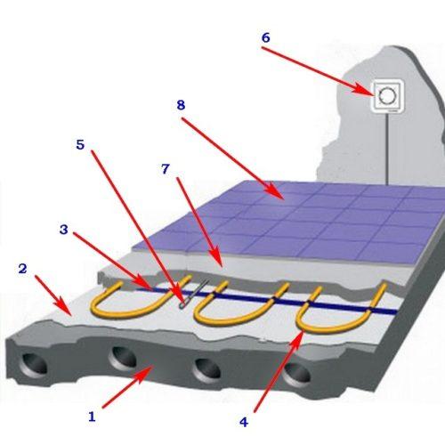 Схема электрического теплого пола на основе нагревательного кабеля