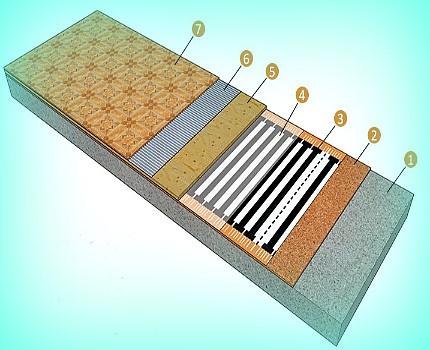Схема инфракрасного теплого пола под плитку