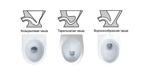 форма чаши