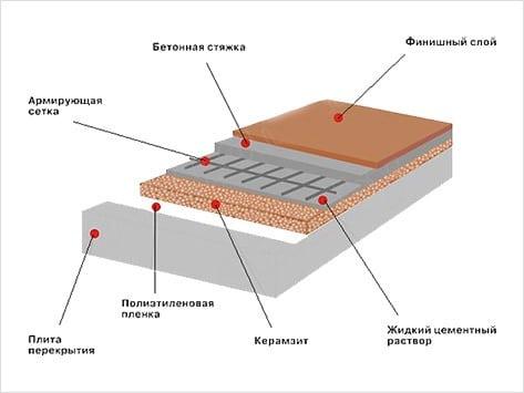 Схема использования цементной стяжки для устройства финишного напольного покрытия