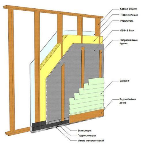 Схема утепления от наружной обшивки вовнутрь помещения