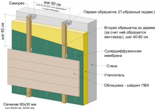Схема утепления по методу вентилируемого фасада