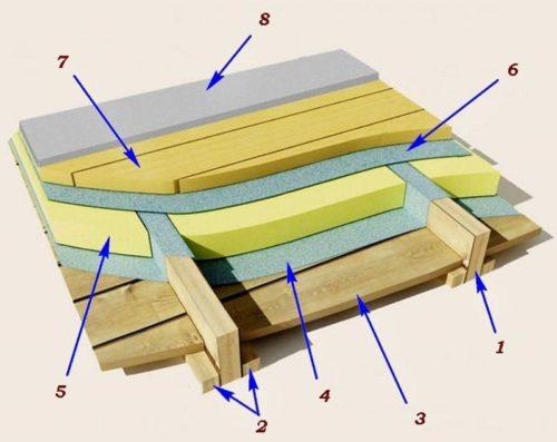 Схема утепления деревянного пола по лагам