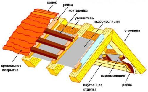 Схема утепления крыши ППУ