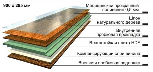 Структура классического ламината класса «люкс»