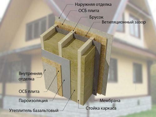 Утепление каркасных стен