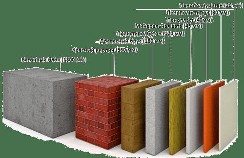 высочайшего уровня теплоизоляционные свойства