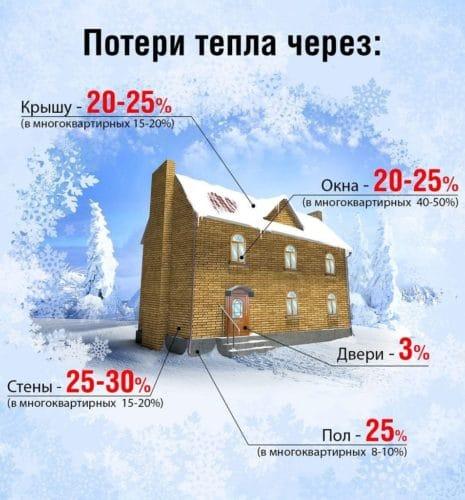 Потери тепла через разные конструкции здания
