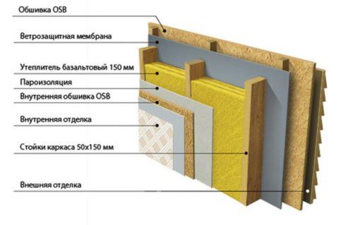 Схема утепления каркасной стены