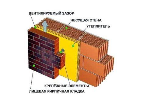 Схема утепления «колодец»