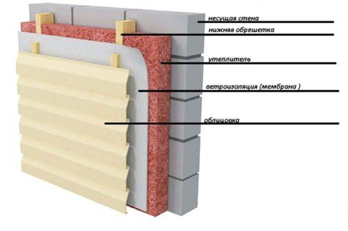Схема утепления вентилируемого фасада