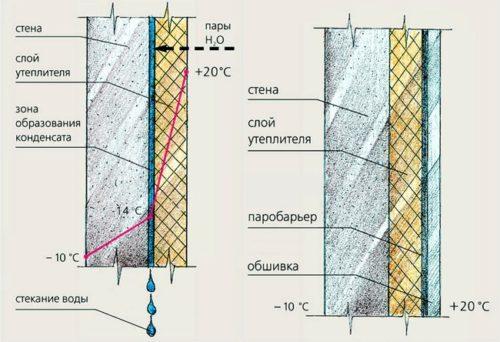 при соблюдении технологии теплоизоляционных работ появление конденсата на поверхности стены исключается