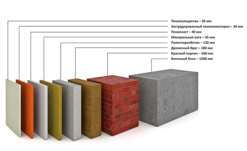 График сравнения эффективности теплоизоляционных свойств различных материалов
