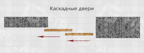 Каскадные двери схема
