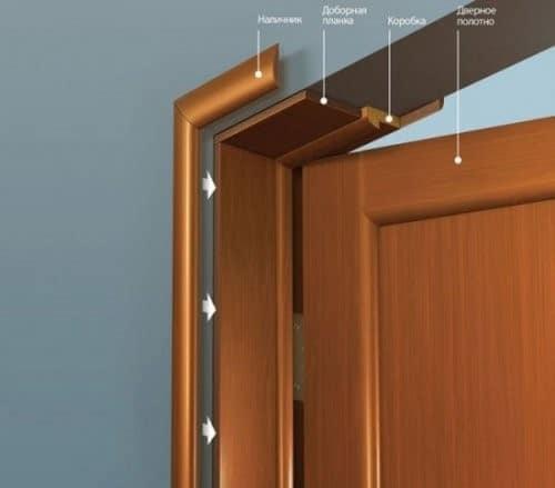 схема крепления двери