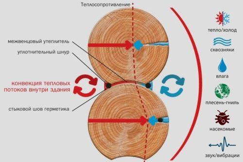 Основные функции межвенцового утеплителя