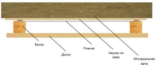 Схема утепления по черновому потолку, уложенному на балки