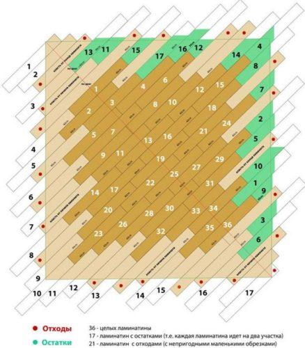 Оптимальная раскладка ламелей при диагональной укладке