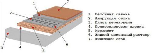 Схема керамзитобетонной стяжки