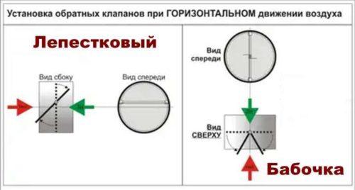 Схема установки клапана при естественной (лепестковый) и принудительной (бабочка) тяге