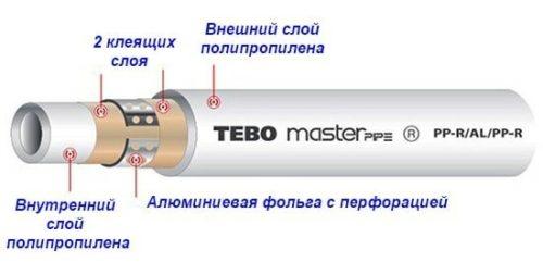Полипропиленовые трубы с диффузионной защитой