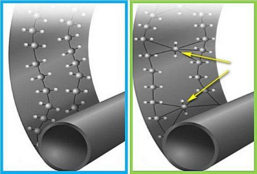 Сшитый полиэтилен имеет более устойчивую структуру