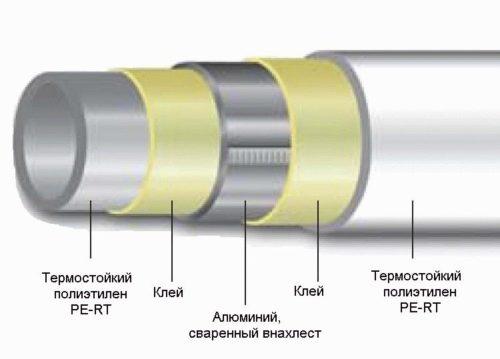 Трубы из термостойкого полиэтилена PE-RT