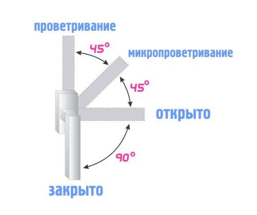Схема расположения ручки в разных режимах окна